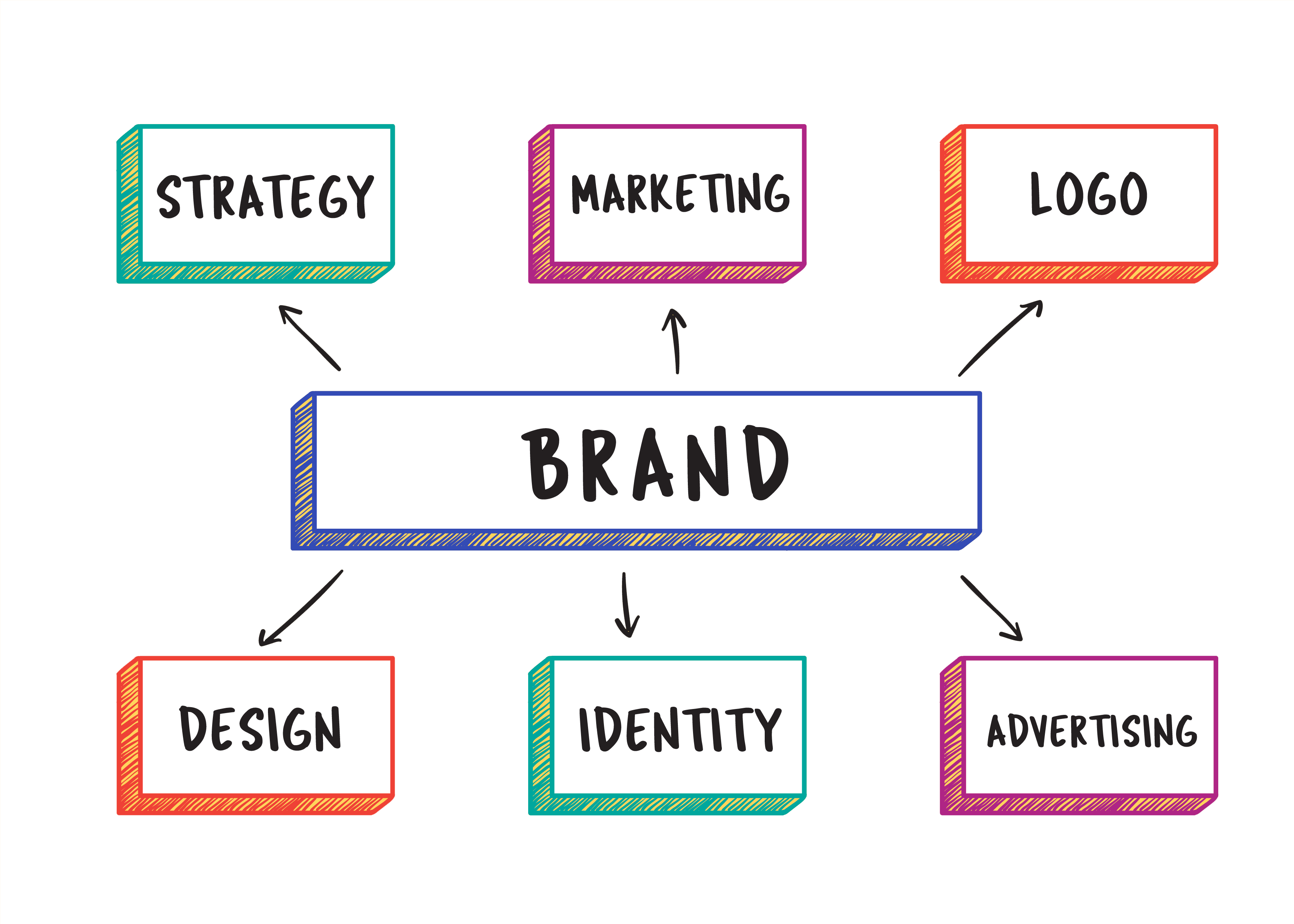branding solutions company in bangalore, india