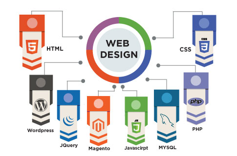 Affordable Web Design and Development Company in Bangalore
